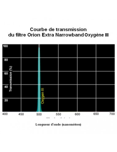 Filtre Extra-Narrowband Oxygen-III (O-III) 31,75mm