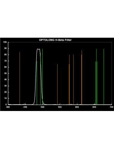 Filtres H-Beta 25nm Optolong