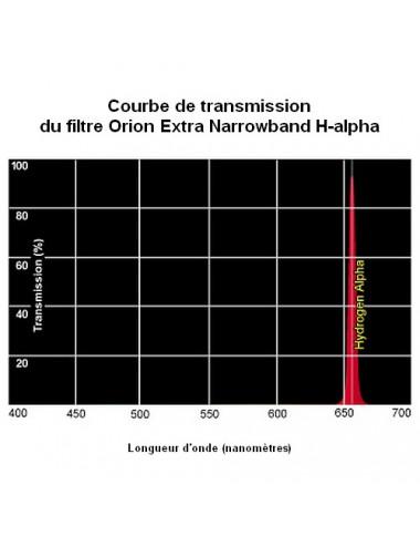 Filtre Extra Narrowband H-alpha Ø 31,75mm