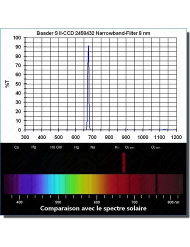 Filtre SII CCD Narrowband 8nm 31,75 mm