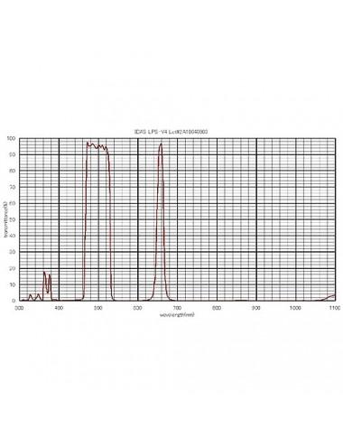Filtre IDAS Nebular LPS-V4 - 31,75 mm