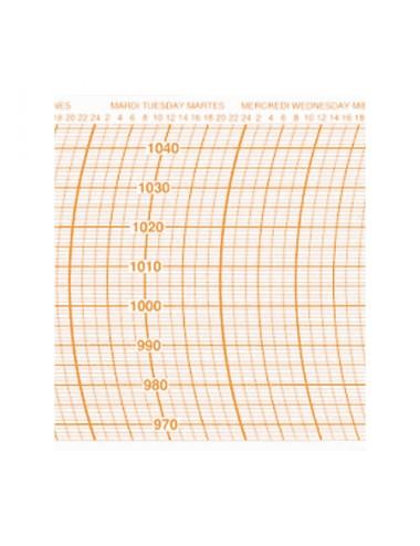 Diagrammes barographe petits formats 11/HPA